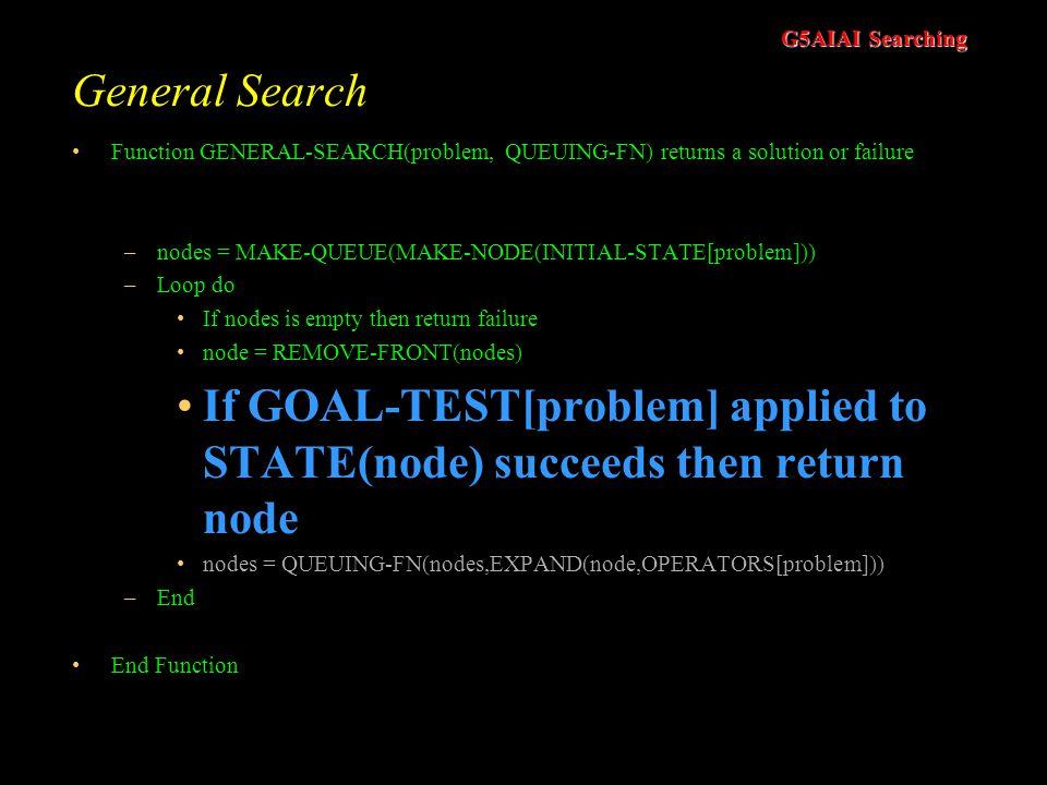 If GOAL-TEST[problem] applied to STATE(node) succeeds then return node
